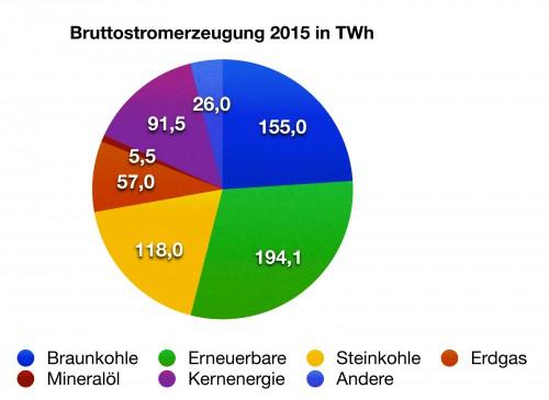 Alle Daten sind noch vorläufig. Quelle: AG Energiebilanzen