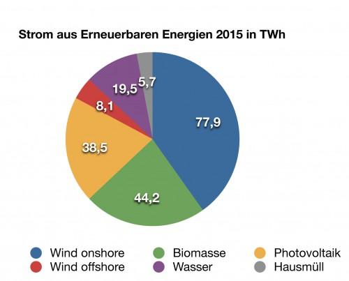Alle Daten sind vorläufig. Quelle: AG Energiebilanzen