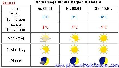 Www.Wetter.Com Bielefeld