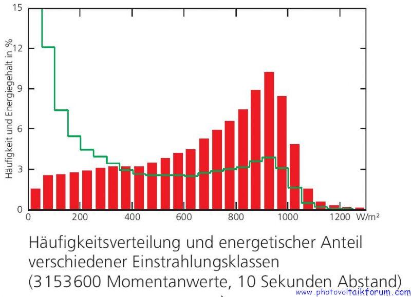 Zweifel: Definition EU- Wirkungsgrad…• Photovoltaikforum